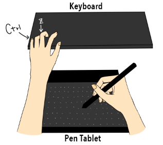 Diagram:Place a hand on Ctrl + Z key while working