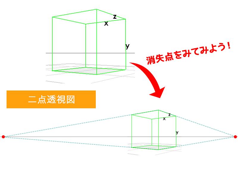一点透視図法の描き方。立方体から楕円の描き方を …